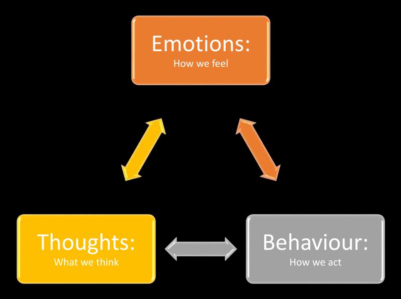 Image result for behaviour